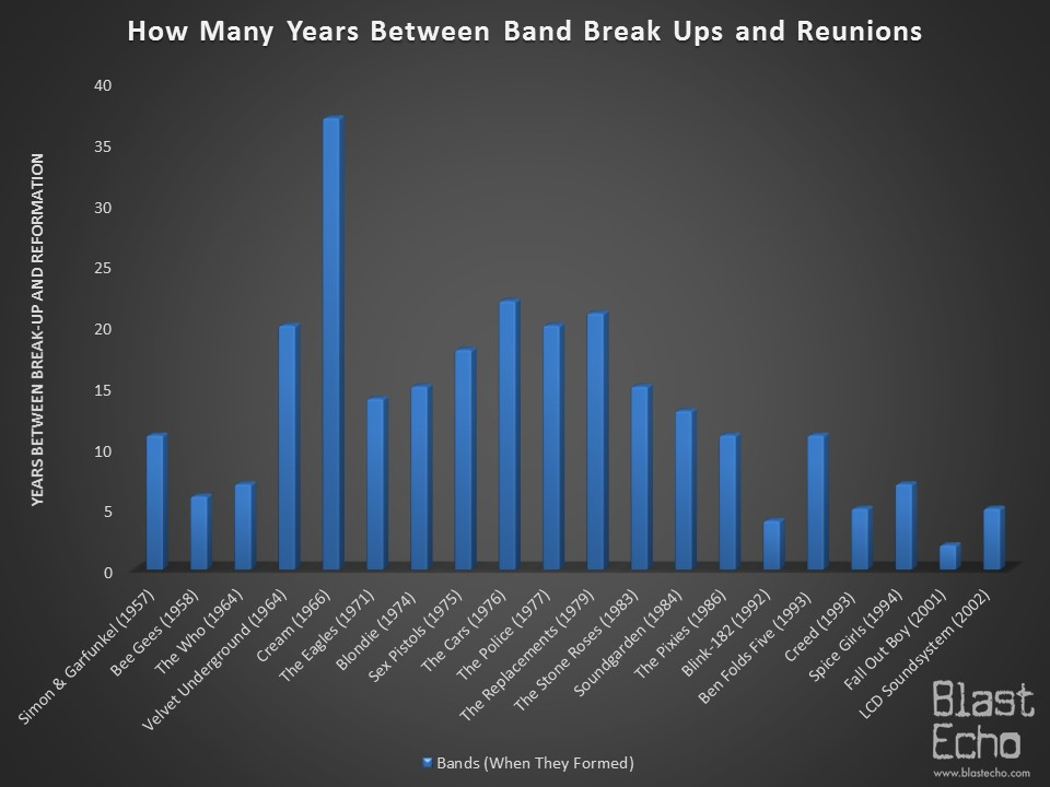 Band Break-ups